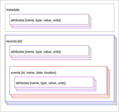 EpiJSON: A unified data-format for epidemiology - ScienceDirect
