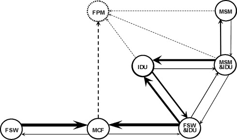 Dynamics and control of infections on social networks of population