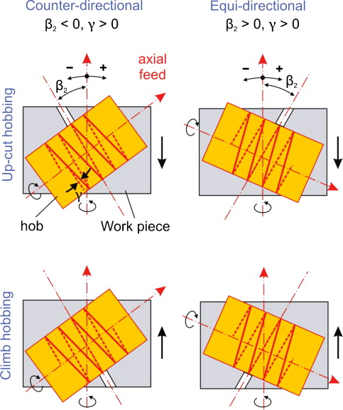 FEM-supported simulation of chip formation and flow in gear hobbing