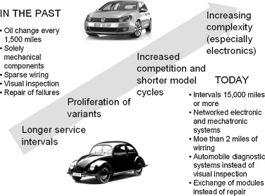 Integration of automotive service and technology strategies