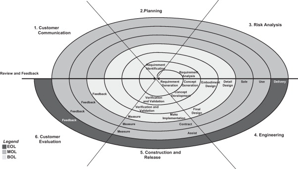 spiral model of communication