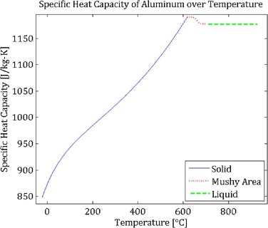 specific heat capacity of aluminium experiment results