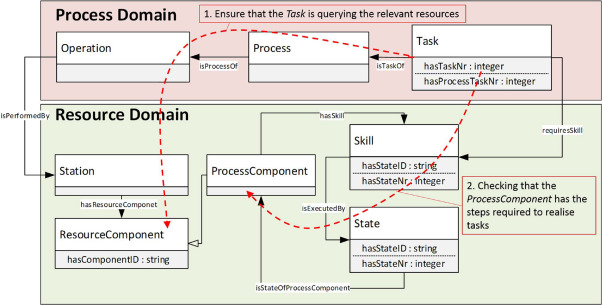Knowledge-based PPR modelling for assembly automation