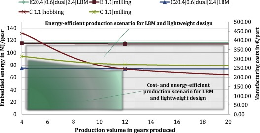 Cost- and energy-efficient manufacture of gears by laser
