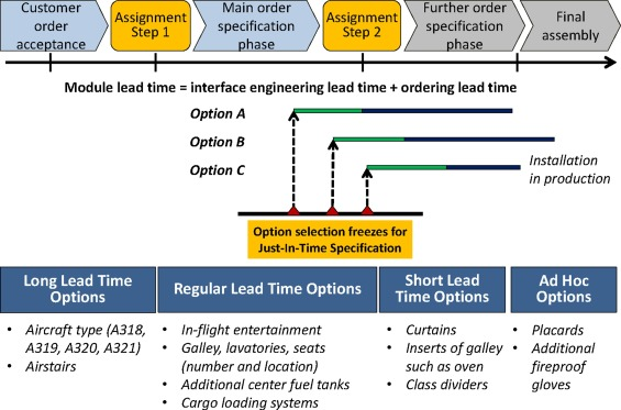 A Modular Based Approach For Just In Time Specification Of Customer Orders In The Aircraft Manufacturing Industry Sciencedirect