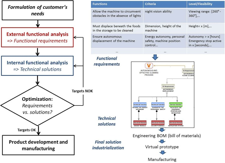 A Method To Design Integrated Product Service Systems Based On The