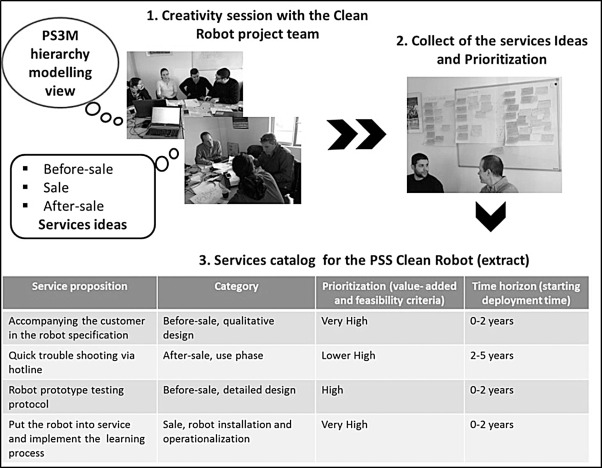 A method to design integrated product service systems based on the download full size image malvernweather Choice Image