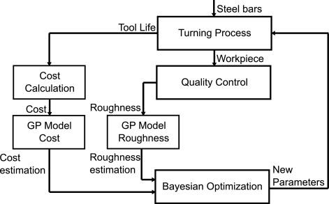 Bayesian optimization for autonomous process set-up in turning