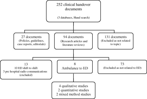 clinical handover of patients arriving by ambulance to the emergency