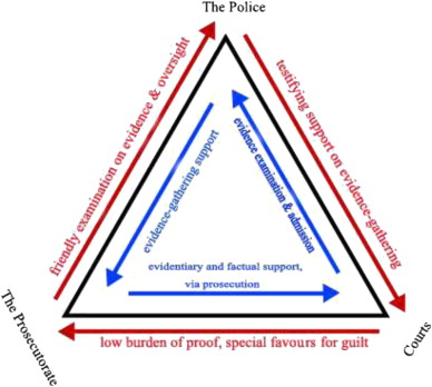 Iron Triangle Of The Gong Jian Fa Lessons From Wrongful Convictions