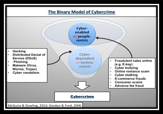 Social and contextual taxonomy of cybercrime: Socioeconomic