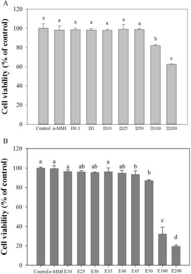 Antimelanogenic effects of the novel melanogenic inhibitors