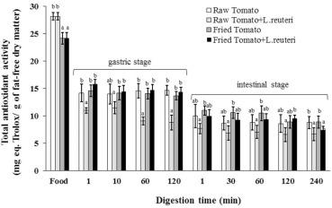 Tomato-antioxidants enhance viability of L  reuteri under