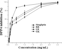 Identification of anti-diabetes peptides from Spirulina platensis
