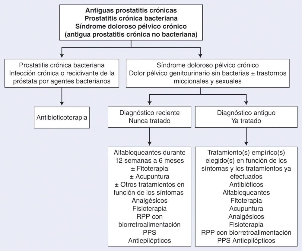 Los síntomas de la descarga de prostatitis crónica ayudan
