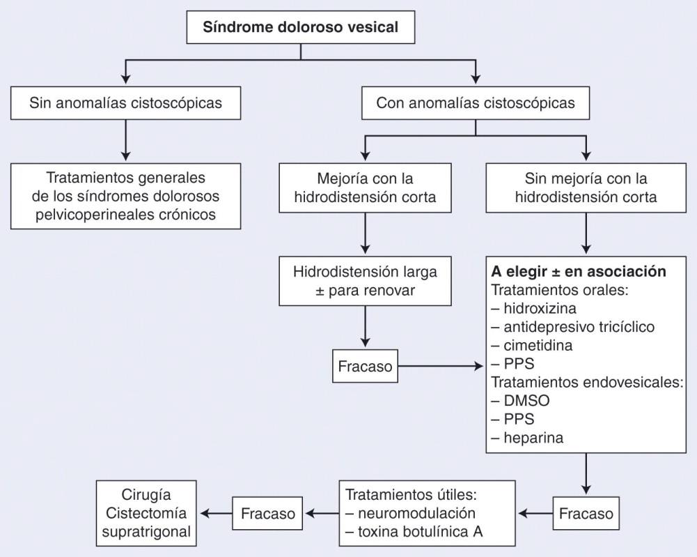 cronología de la prostatitis