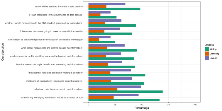 Attitudes Of Publics Who Are Unwilling To Donate Dna Data For Research Sciencedirect