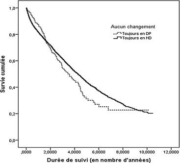 Étude comparative de survie entre les techniques de dialyse