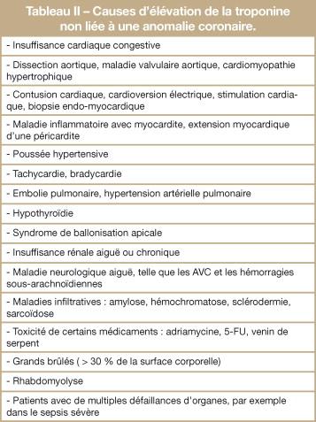 Donnees Epidemiologiques Des Maladies Cardiovasculaires Et Prise En