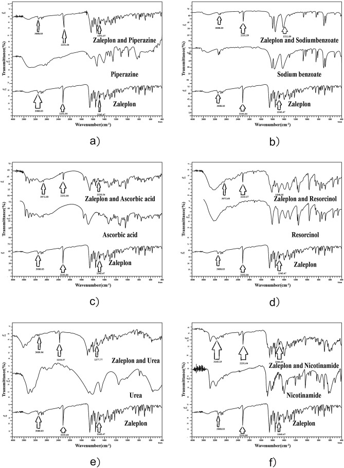 Novel Mixed Hydrotropic Solubilization Of Zaleplon Formulation Of