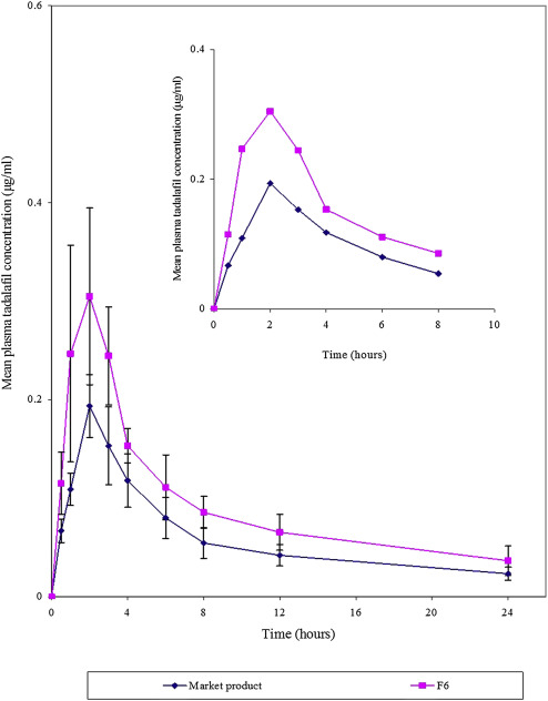 Concentration plasma tadalafil viagra cialis phentermine soma
