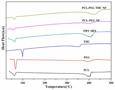 Tetrahydro curcumin loaded PCL-PEG electrospun transdermal