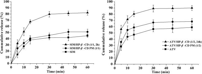 Physicochemical characteristics of the complexes of simvastatin and