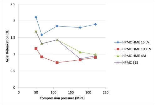 Hpmc grades 2010