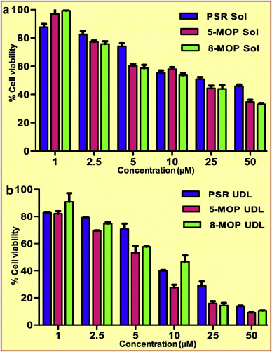 Edge activated ultradeformable liposomes of psoralen and its