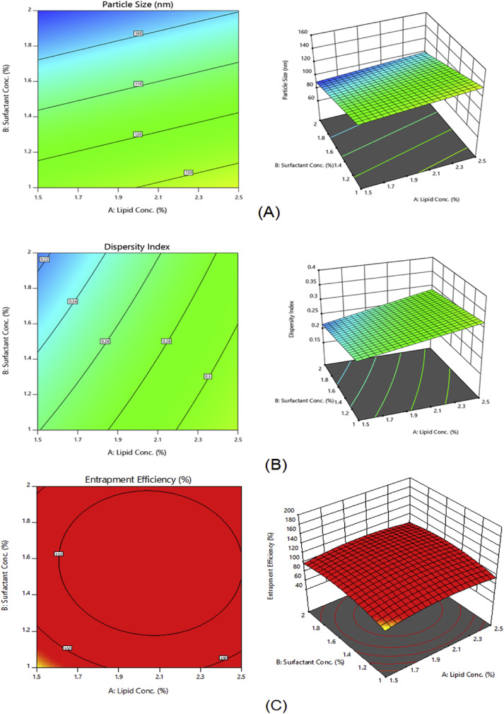 Fabrication of efavirenz loaded nano-formulation using quality by ...