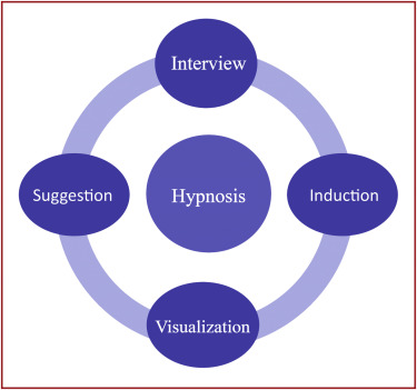 Hypnosis and physiotherapy - ScienceDirect