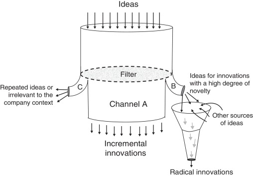 Incremental innovation model