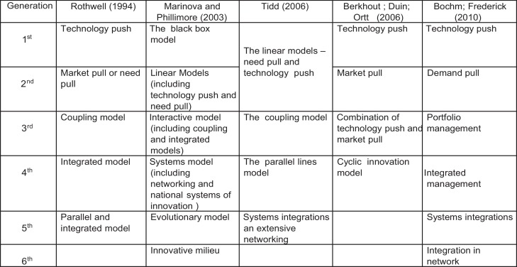 Innovation generation models – selected authors