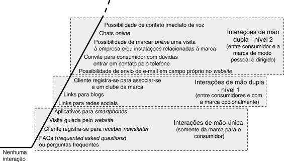 ac723359530 Marcas de luxo na web  interação com o consumidor no ambiente ...