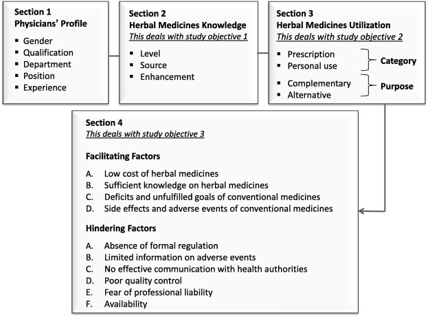 Knowledge, attitude, and utilization of herbal medicines by