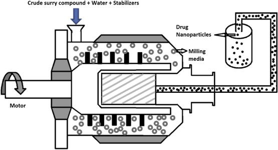 Overview of milling techniques for improving the solubility of ... on ball mill drawing, ball mill detail, ball mills section, ball size charts, ball mill design, ball mill box, ball mill size, ball mill plans, ball mill tool, ball mill maintenance, ball mill grinding, ball mill amp limestone, ball bearing diagram, ball mill operation, ball screws for mini mill,