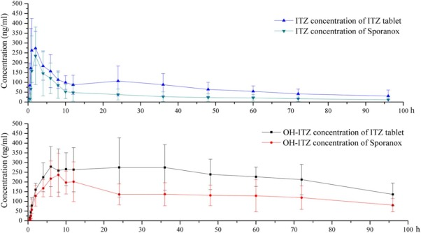 Supersaturation induced by Itraconazole/Soluplus® micelles provided