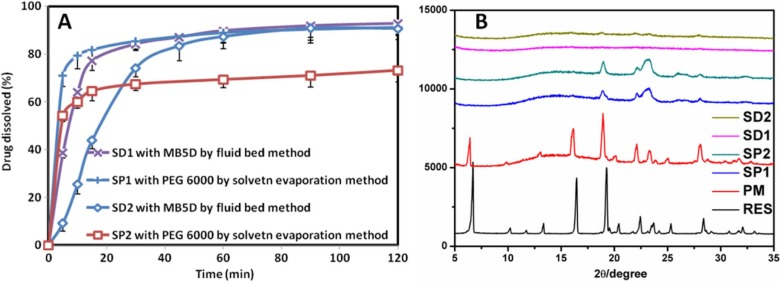 Preparation and characterization of pelletized solid