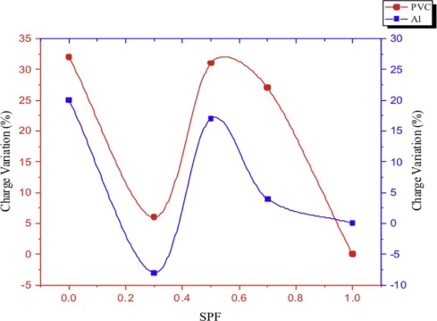 Effects Of Particle Size On The Triboelectrification Phenomenon In