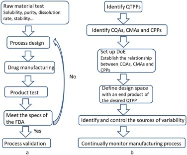 Application of quality by design in the current drug
