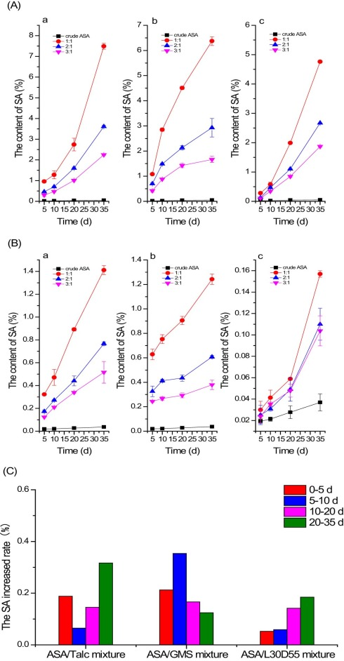 Hot-melt sub- and outercoating combined with enteric aqueous