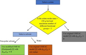 Model evaluation for the prediction of solubility of active