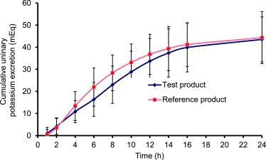 Development and bioequivalence study of potassium chloride