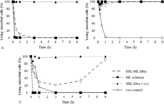 Design and characterization of monolaurin loaded electrospun shellac