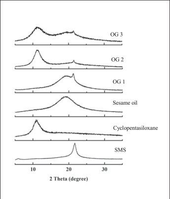 Effect of silicone oil on the microstructure, gelation and