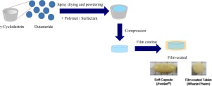 Formulation Of A Film Coated Dutasteride Tablet Bioequivalent To A Soft Gelatin Capsule Avodart Effect Of G Cyclodextrin And Solubilizers Sciencedirect
