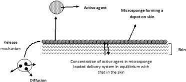 Herpes Medicine In Patanjali