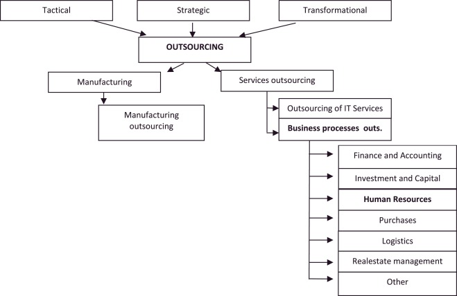 The management model for human-resource outsourcing among