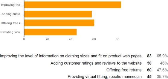 Consumer acceptance of apparel e-commerce–Ethiopia - ScienceDirect
