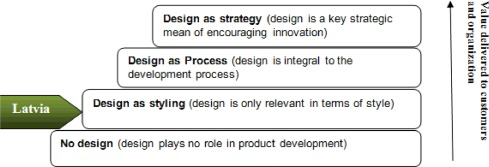 Design thinking as a business tool to ensure continuous value